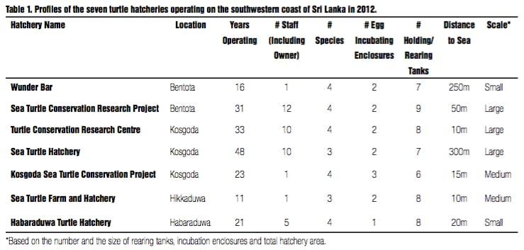 IOTN17-02-SEA TURTLE HATCHERIES IN SRI LANKA: THEIR