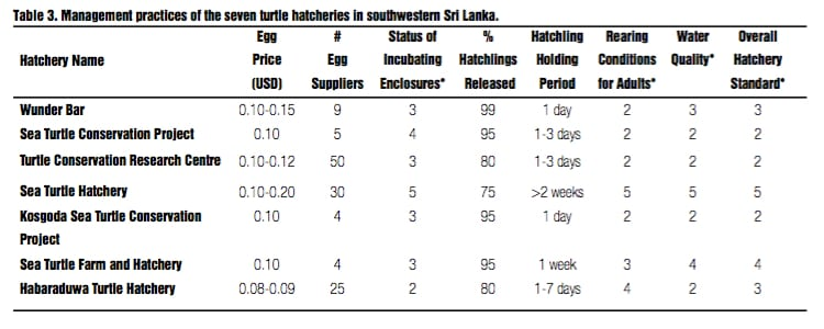 IOTN17-02-SEA TURTLE HATCHERIES IN SRI LANKA: THEIR